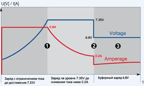 При подключении зарядного