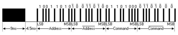 ИК-посылка на примере протокола NEC
