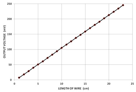 Выходное напряжение системы для различных длин 18 AWG медного провода