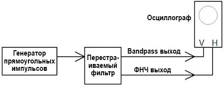 Блок-схема с применением перестраиваемого фильтра для отображения двойной спирали