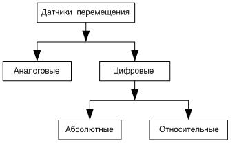 Классификация датчиков перемещения
