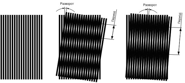 Образование муаровых полос. Уменьшение разворота увеличивает период муаровых полос