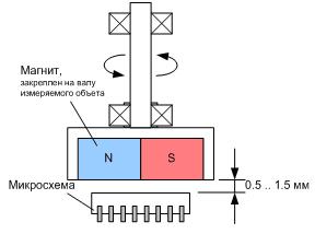Взаимодействие основных компонентов магнитного датчика положения