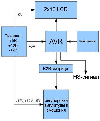 Логическая структура функционального генератора