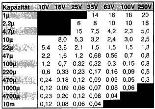 Таблица для настройки ESR