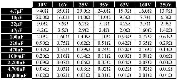 Максимальные значения ЭПС для электролитических конденсаторов