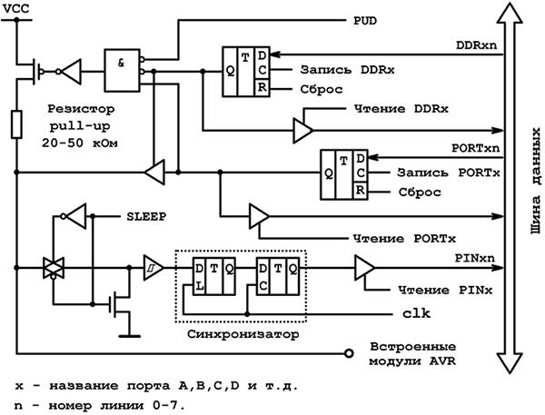 Внутрення схема линии порта