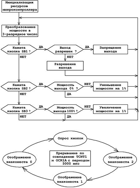 Алгоритм работы регулятора