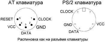 Распиновка PS/2 и AT клавиатуры