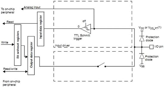 Режим работы вывода порта в качестве аналогового входа