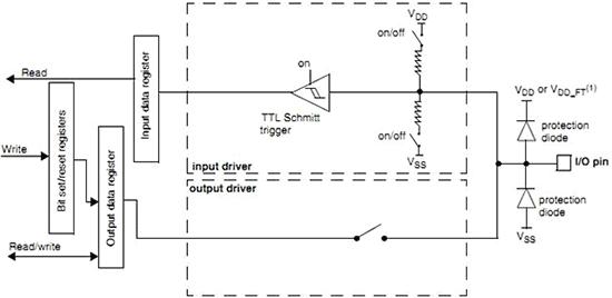 Режим работы вывода порта в качестве цифрового входа