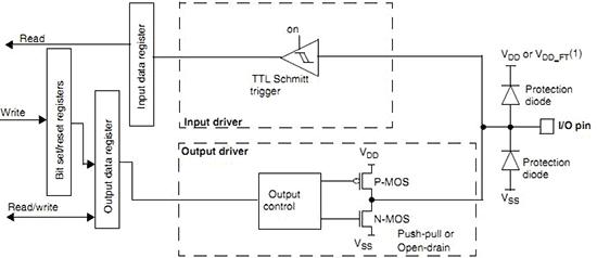 Режим работы вывода порта в качестве цифрового выхода