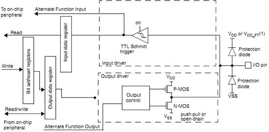 Режим работы вывода порта в качестве цифрового входа/выхода в режиме альтернативной функции