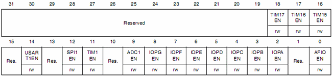 Структура регистра RCC_APB2ENR