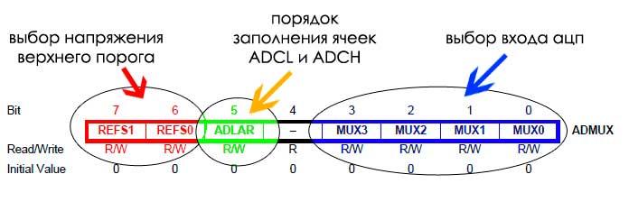 ADMUX