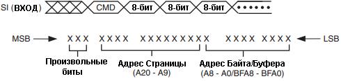 Последовательность для команд чтения/записи страниц размером 512 байт