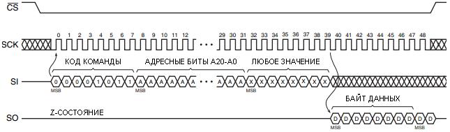 Диаграмма выполнения команды 0Bh