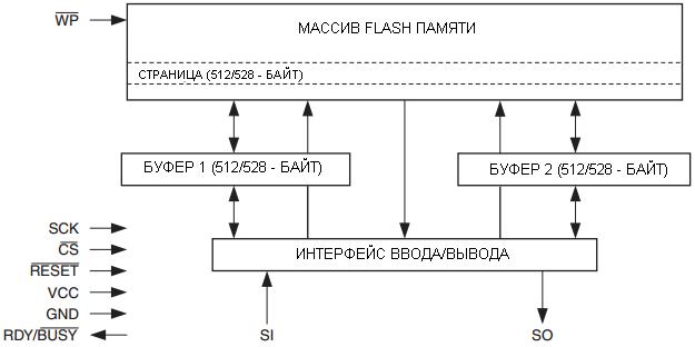 Структурная схема AT45DB161D