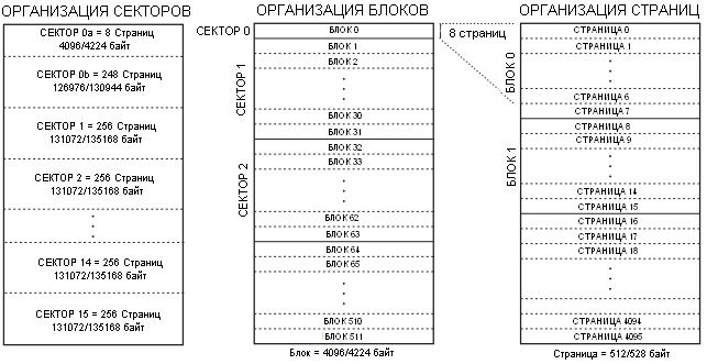 Архитектура памяти AT45DB161D