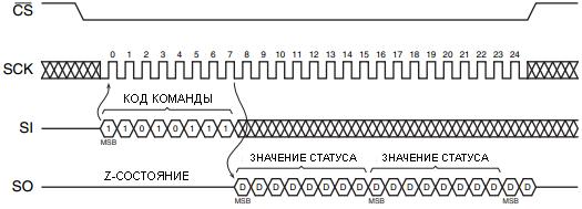 Диаграмма чтения регистра статуса