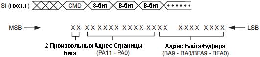 Последовательность для команд чтения/записи страниц размером 528 байт