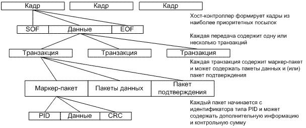 Формат передачи данных через USB