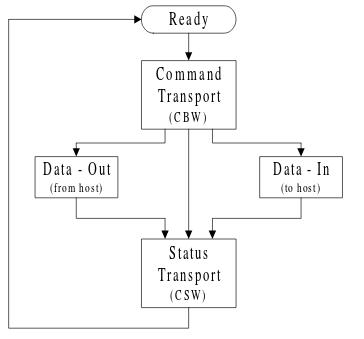 Процесс обмена по протоколу SCSI