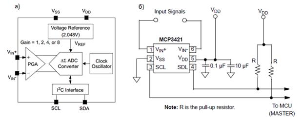 Микросхема MCP3421. а – структурная схема, б – схема подключения