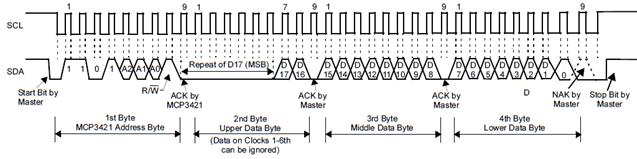 Чтение данных из микросхемы MCP3421