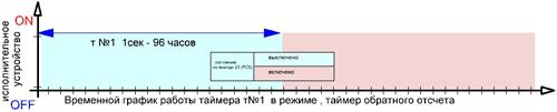 График работы на режиме регулятор выдержки времени обратного отсчета