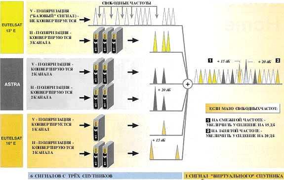 """Сигнал  """"виртуального """" спутника можно распределять либо на спутниковой ПЧ (см. выше  """"Системы без частотного уплотнения)..."""