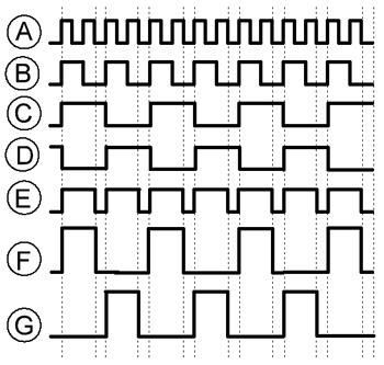Диаграмма работа инвертора