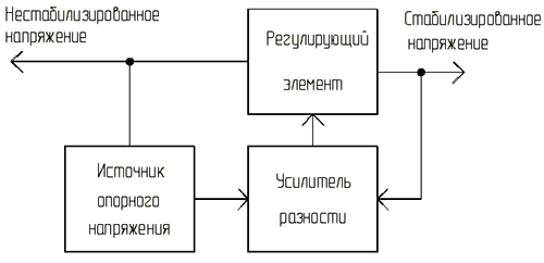 Блок схема. Стабилизатор