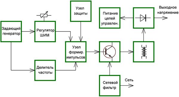 Задающий генератор
