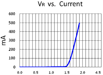 График зависимости тока от напряжения