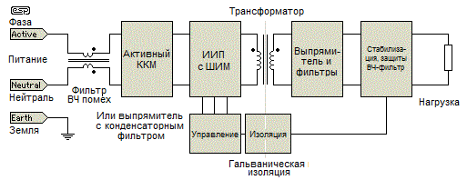 Рис. 9 Блок-схема ИИП
