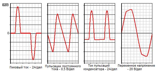 Рис. 3  Эпюры напряжений и токов