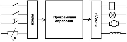 Схема устройства ПЛК