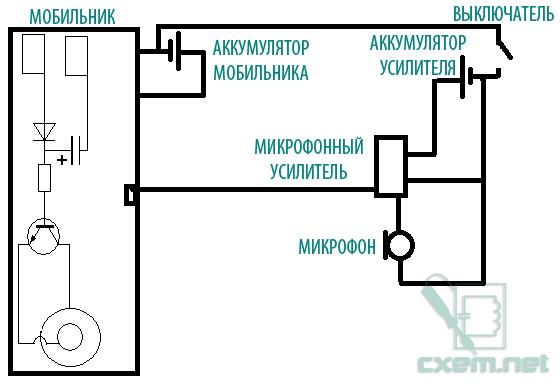 Схема мобильной прослушки