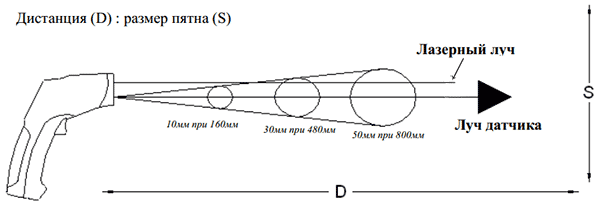 FOV - оптическое разрешение пирометра