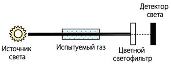 NDIR метод