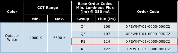 Характеристики Cree XP-E R2