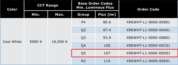 Таблица XR-E