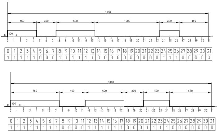 Временные диаграммы MP3 мелодий