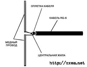 Рис 1 вертикальный диполь