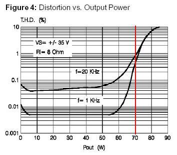 График зависимости искажений (THD) от выходной мощности (Pout)