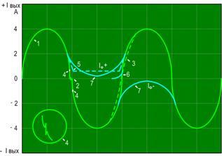 Типы нелинейных искажений в усилителях мощности.