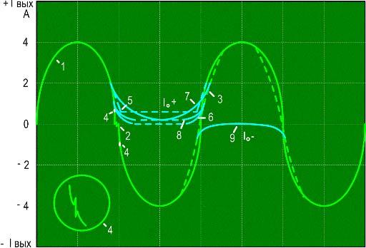 Типы нелинейных искажений в усилителях мощности