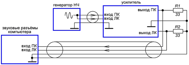 Проверка с отдельным генератором