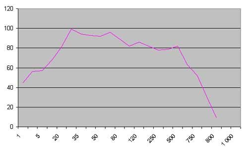 Рис.4 Амплитудно-частотная характеристика сабвуфера